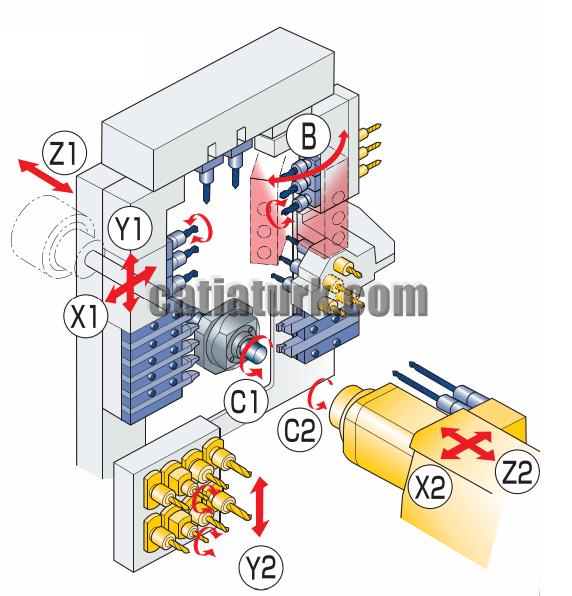 9 Eksen CNC Tezgahında Eksen İsimleri
