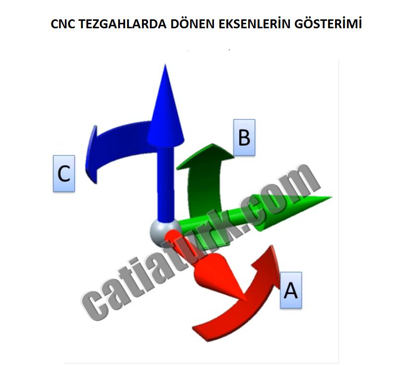 CNC Tezgahlarda Çoklu Eksen İsimlendirilmesi