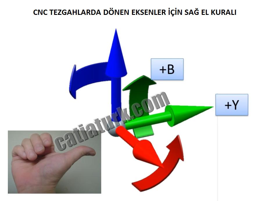 CNC Tezgahlarda Dönme Eksenleri İçin Sağ El Kuralı
