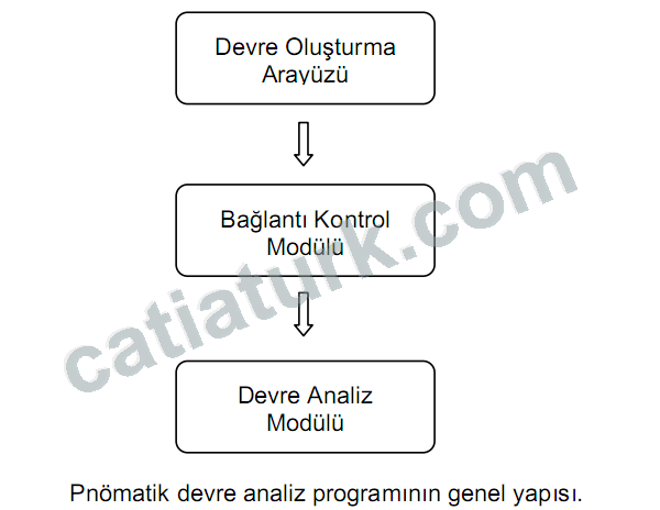 Pnömatik Devre Analiz Programı