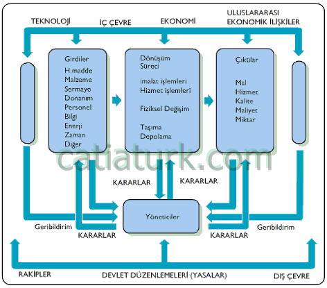Üretim Sistemleri